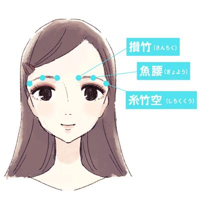 眉毛付近のツボの図